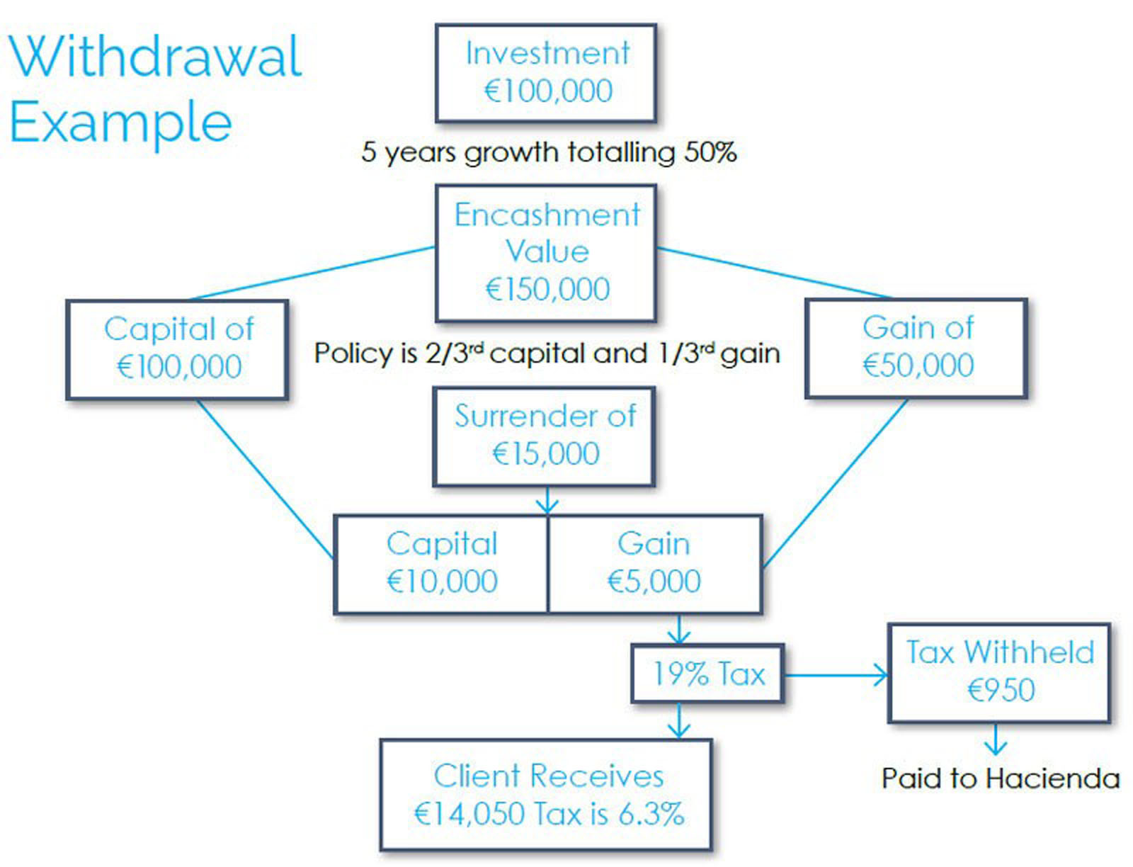 Withdrawal Example Image